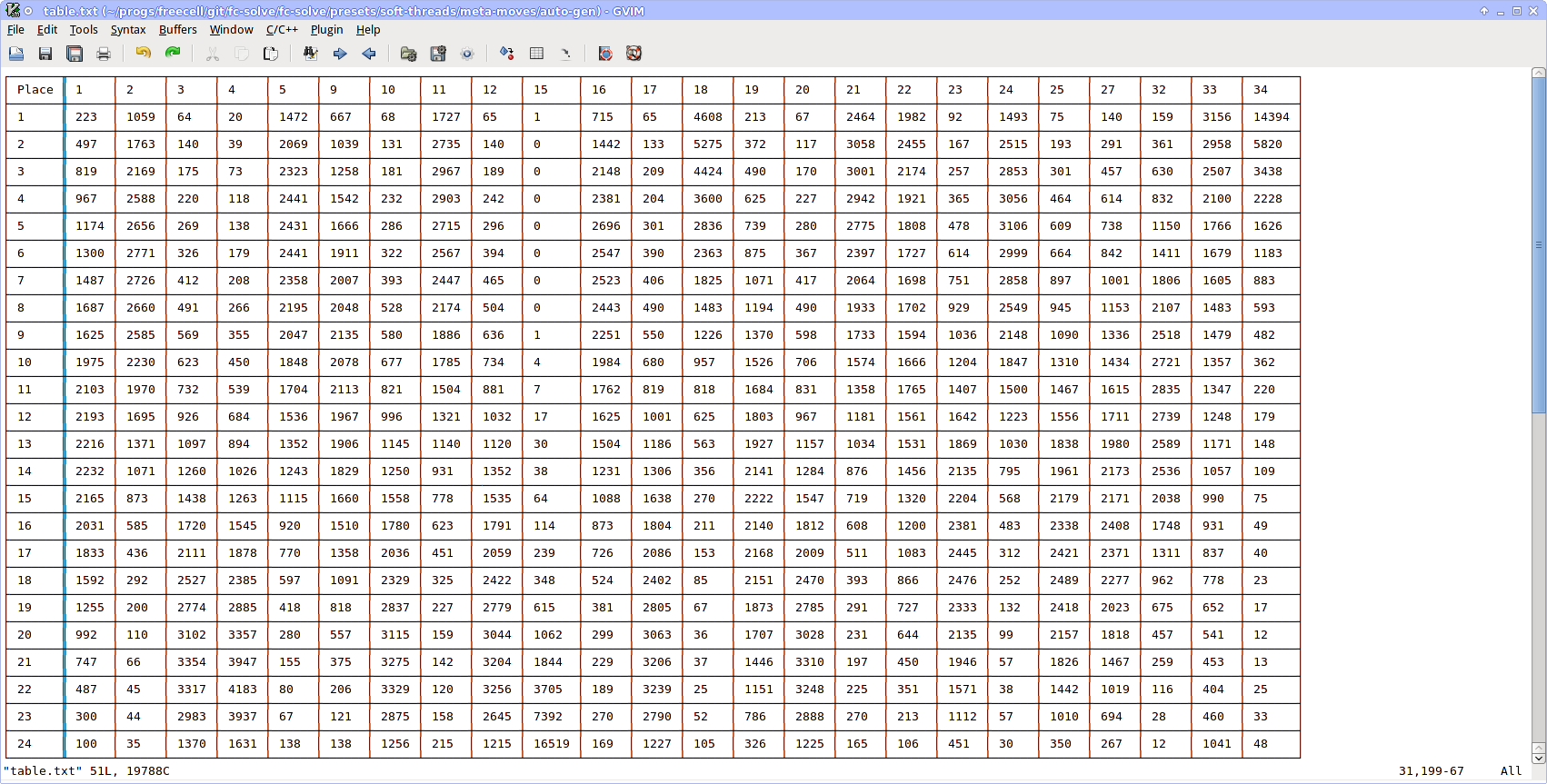Worksheets 11to 20 Table table from 11 to 20 rupsucks printables worksheets index of filesfilesimages 128k lines vim in konsole png